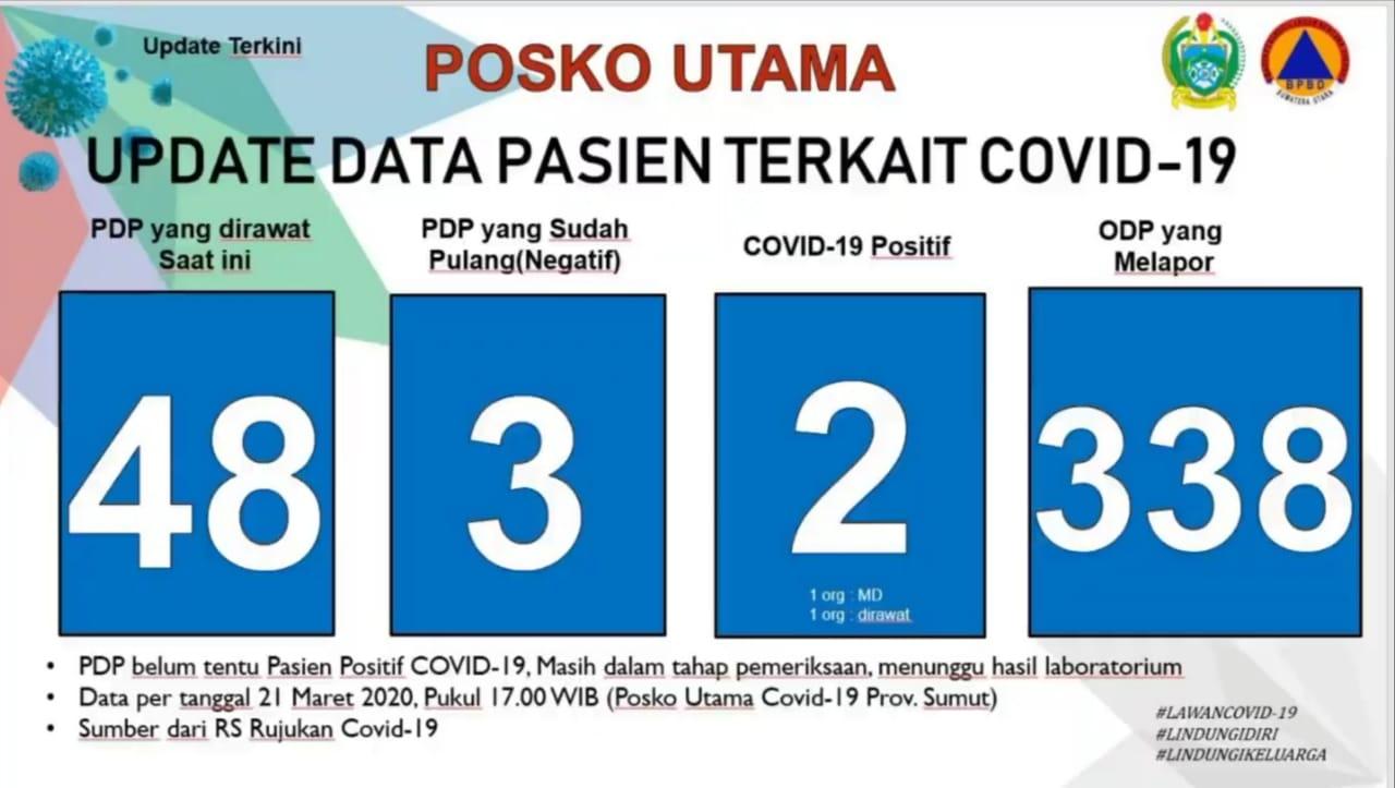 Tabel perkembangan Covid-19 di Sumut. Foto: Tangkapan layar