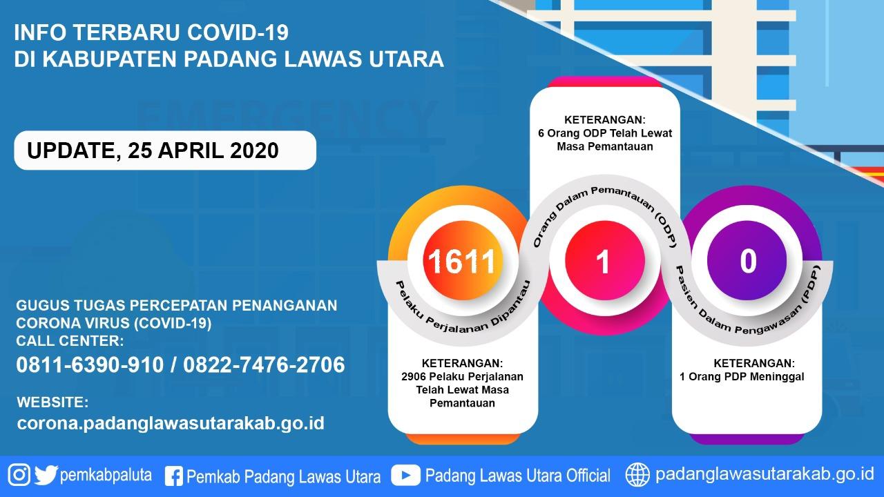 Info Covid-19 Kabupaten Padang Lawas Utara