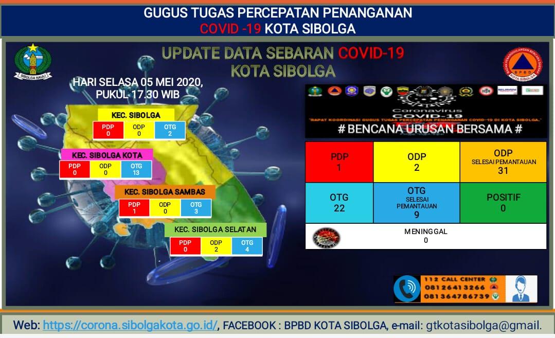 Update Perkembangan Covid-19 di Kota Sibolga