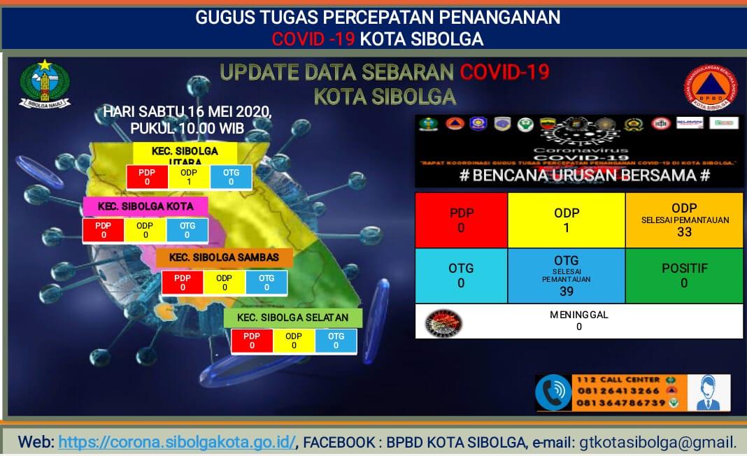 Update data penanganan Covid-19 Kota Sibolga. Foto: Istimewa